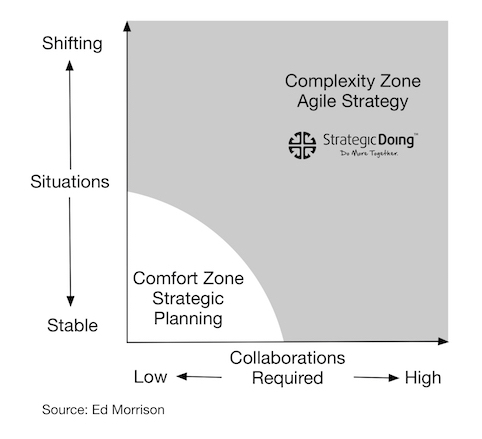 The Growing Importance of Agile Strategy