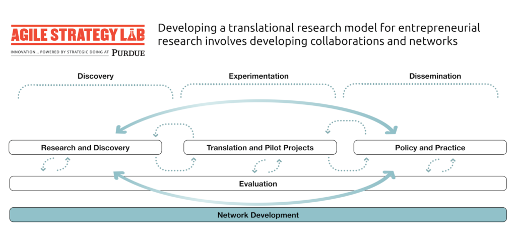 The Lab Works with the Kauffman Foundation on a Roadmap for Entrepreneurial Research