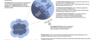 Civic-Economy-Image