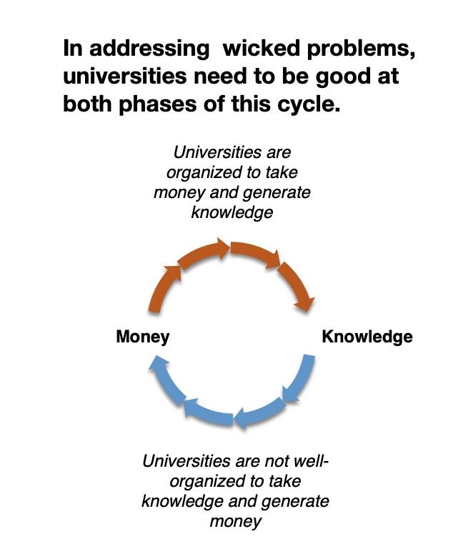 Accelerating University Innovation