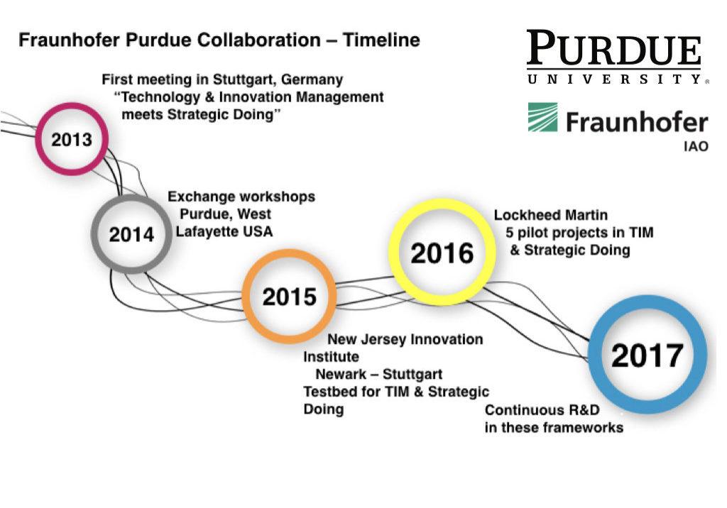 Purdue Fraunhofer Timeline.001